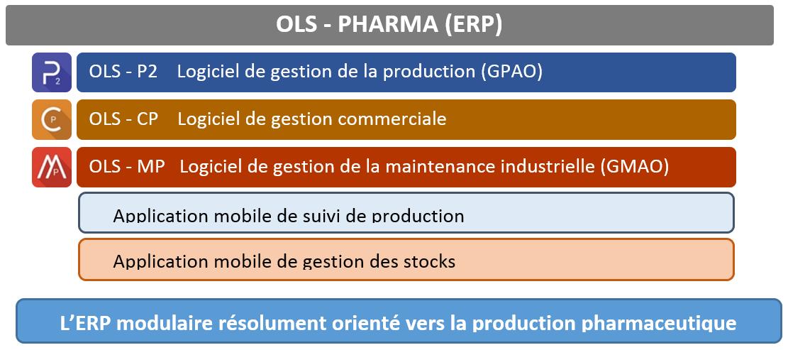 OLS-Pharma (ERP)